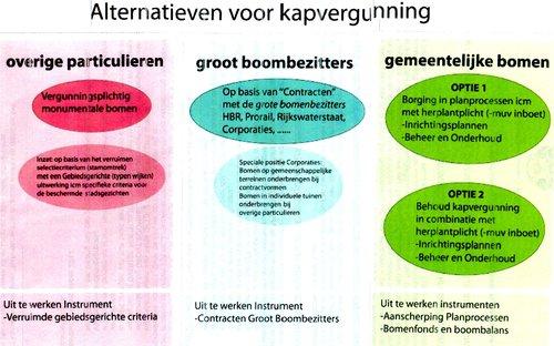 Alternatieven voor kapvergunning gemeente Rotterdam stichting De Bomenridders